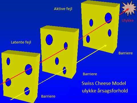 swisscheese